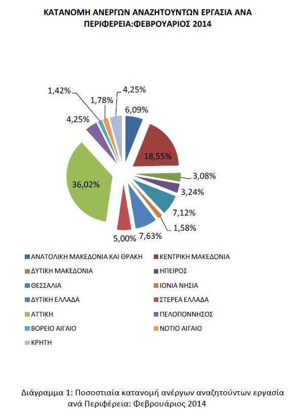 Στοιχεία ανέργων & επιδοτούμενων στην χώρα & στην Περιφέρεια Δυτικής Μακεδονίας (ΟΑΕΔ)