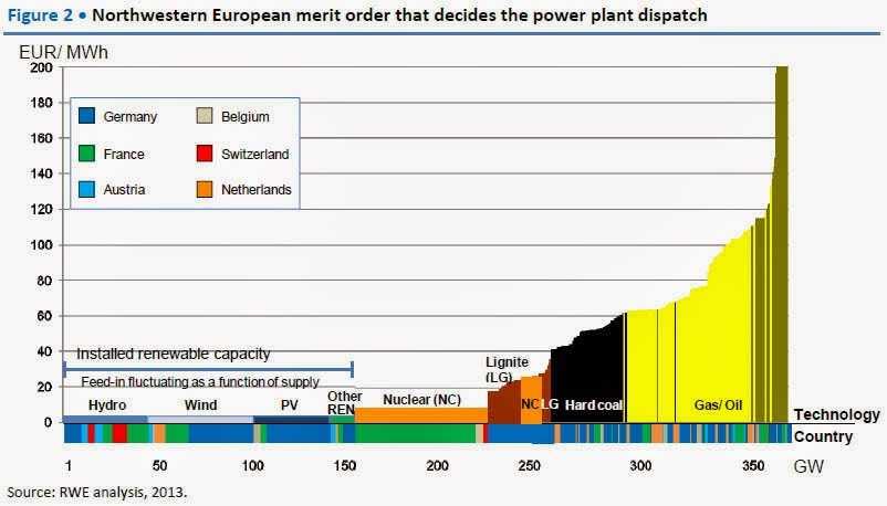 Το Ευρωπαϊκό success story της ηλεκτρικής ενέργειας: Καληνύχτα Ευρώπη ...