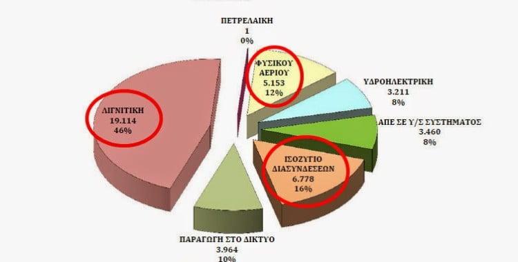 Στο 46% η λιγνιτική ηλεκτροπαραγωγή και στο 10μηνο. Το success story του εισαγόμενου ηλεκτρισμού συνεχίζεται