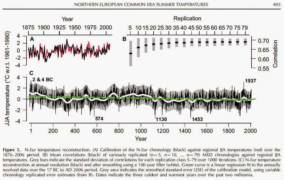 Η Βόρεια Ευρώπη όχι μόνο δεν υπερθερμαίνεται, αλλά μάλλον κρυώνει κιόλας όλο και περισσότερο εδώ και δυο χιλιάδες χρόνια!