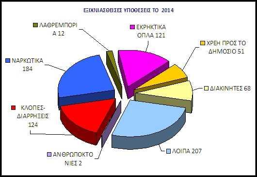 Δραστηριότητα των Υπηρεσιών της Γενικής Περιφερειακής Αστυνομικής Διεύθυνσης Δυτικής Μακεδονίας για το έτος 2014