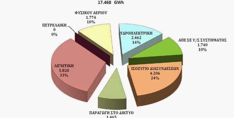 """Να η """"κληρονομιά"""" Σαμαρά-Βενιζέλου: στο 33% η λιγνιτική ηλεκτροπαραγωγή στο 1ο τετράμηνο 2015."""