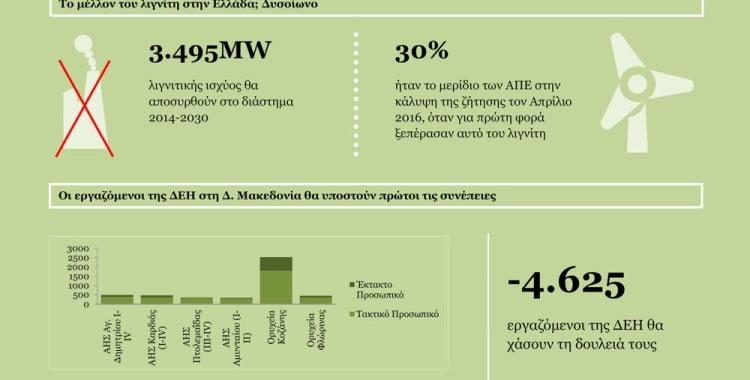 Υπάρχει άλλος δρόμος από τον λιγνιτικό μονόδρομο για την οικονομία της Δυτικής Μακεδονίας. Σύμφωνα με δυο μελέτες της WWF Ελλάς