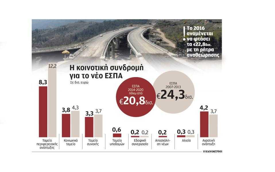 ΕΕ:Τα 18 νέα επενδυτικά προγράμματα για την Ελλάδα - Προφίλ & κατανομή πόρων ανά Περιφέρεια