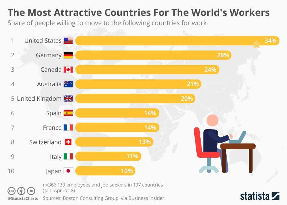 Λίστα με τις πιο ελκυστικές χώρες στον κόσμο για να μεταναστεύσει κάποιος για εργασία, σύμφωνα με επισκόπηση της Boston Consulting Group σε 366 χιλ. ανθρώπους σε 197 χώρες