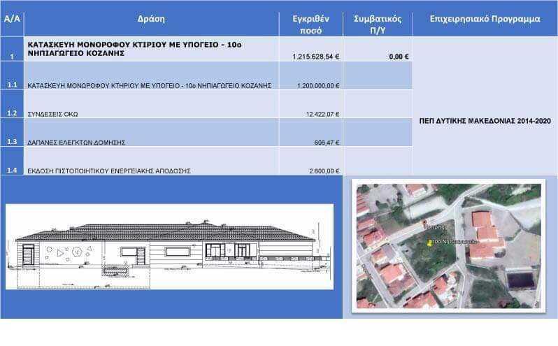 Προκηρύχθηκε από το Δήμαρχο Κοζάνης Λευτέρη Ιωαννίδη η δημοπράτηση της κατασκευή του 10ου Νηπιαγωγείου Κοζάνης προϋπολογισμού 1,2 εκ. ευρώ