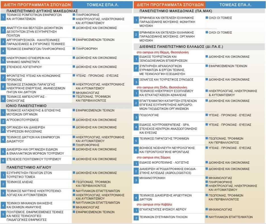 Τα 60 διετή προγράμματα σπουδών που θα λειτουργήσουν στα ΑΕΙ από το 2019-20. Αναλυτικά τα διετή προγράμματα σπουδών στο Πανεπιστήμιο Δυτικής Μακεδονίας