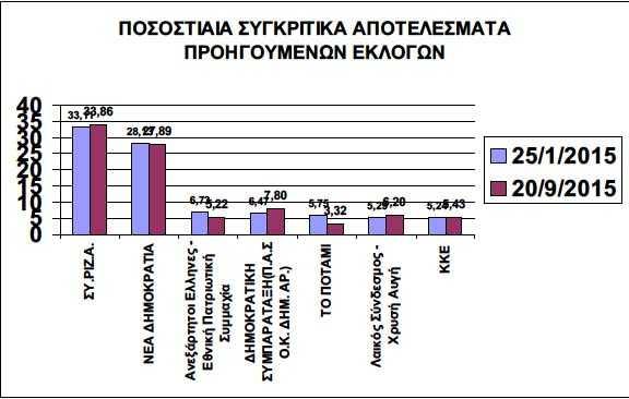 Ποσοστιαία συγκριτικά αποτελέσματα εκλογών στην Π.Ε. Κοζάνης της 15ης Ιανουαρίου 2015 και 20ης Σεπτεμβρίου 2015
