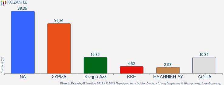 Αποτελέσματα κομμάτων στην Ε.Π. Κοζάνης. 4 έδρες η Νέα Δημοκρατία, 1 ο ΣΥΡΙΖΑ