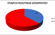 Περιορισμένη η συμμόρφωση της Τοπικής Αυτοδιοίκησης με τον Γενικό Κανονισμό Προστασίας Δεδομένων. Δείτε τα αποτελέσματα της έρευνας για τους ΟΤΑ της περιφέρειας Δυτικής Μακεδονίας