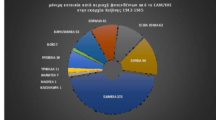 Φονευθέντες από το ΕΑΜ/ΚΚΕ στην επαρχία Κοζάνης 1943-45.609 καταγεγραμμένοι. Τα 2/3 αυτών επί Εαμοκρατίας σε τρεις μόνον ημέρες, στο σκότος, κρυφά και χωρίς δίκη. Προσφυγικής επί το πλείστον καταγωγής: γραφιστικές απεικονίσεις