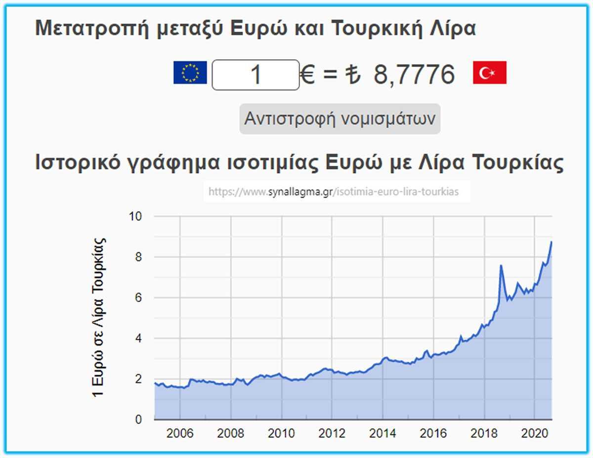 Οι εισαγωγές ρεύματος της Ελλάδας απ' την Τουρκία, η εθνικιστική ρητορική του Ερντογάν και η κατρακύλα της λίρας.