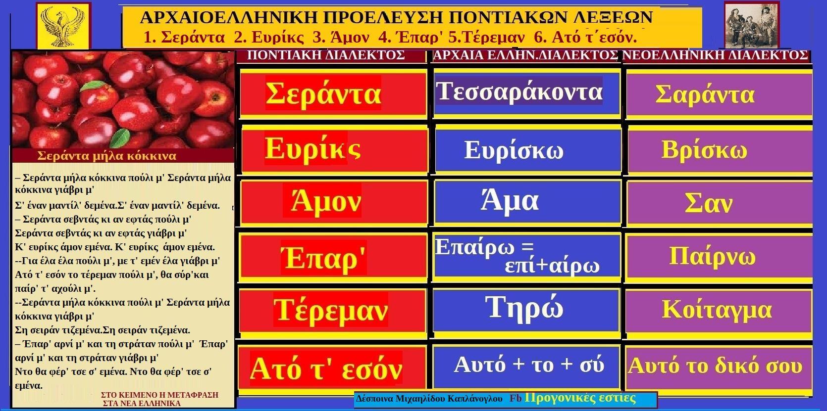 ΛΕΞΕΙΣ ΚΑΙ ΦΡΑΣΕΙΣ ΤΗΣ ΠΟΝΤΙΑΚΗΣ ΔΙΑΛΕΚΤΟΥ ΜΕ ΡΙΖΕΣ ΑΠΟ ΤΗΝ ΑΡΧΑΙΟΕΛΛΗΝΙΚΗ ΔΙΑΛΕΚΤΟ. 1.Σεράντα, 2. Ευρίκς, 3.Άμον, 4.Έπαρ', 5.Τέρεμαν, 6.Ατό τ΄εσόν. Δέσποινα Μιχαηλίδου- Καπλάνογλου.