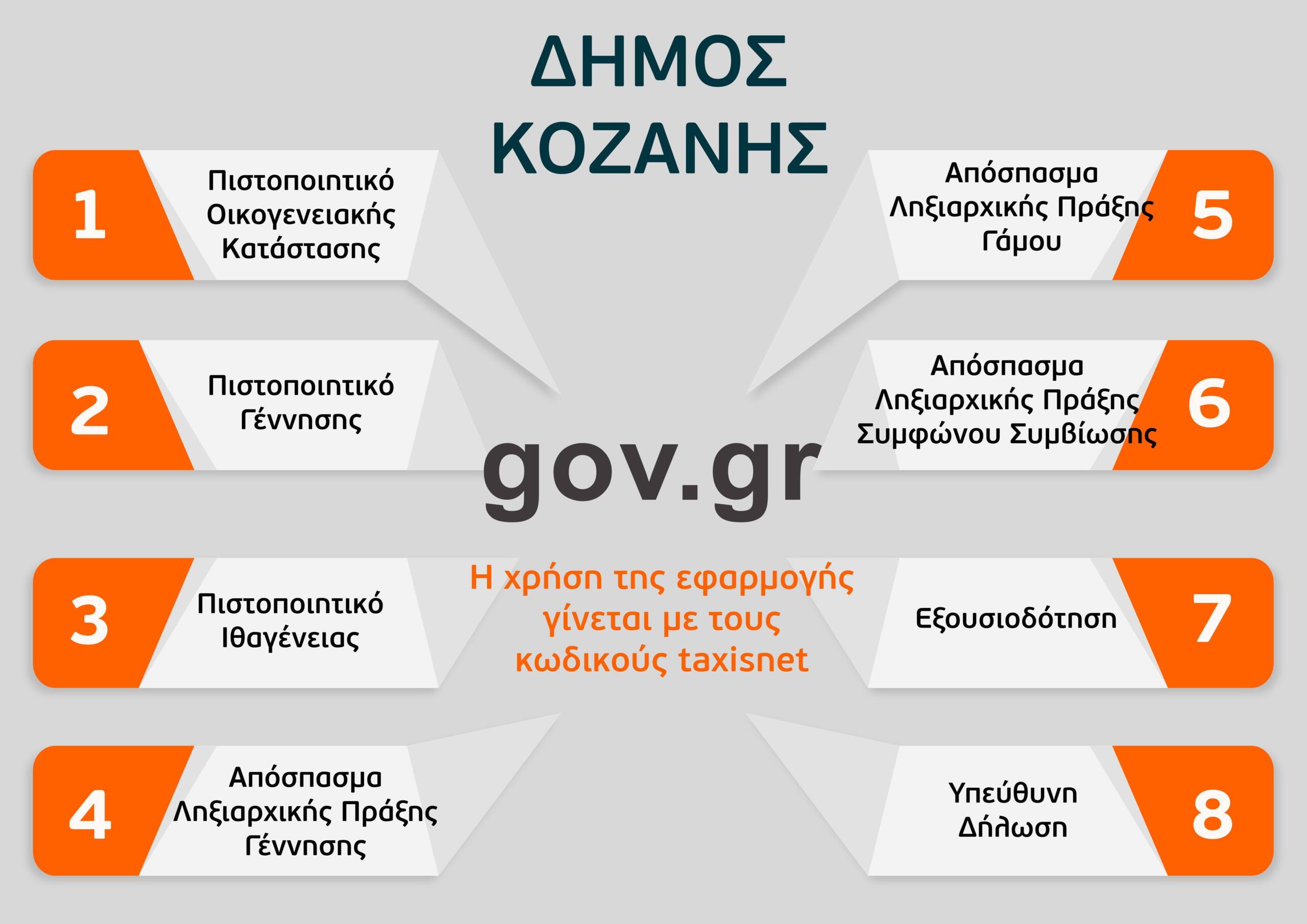 Δήμος Κοζάνης: Με ραντεβού ή ηλεκτρονικά η εξυπηρέτηση των πολίτων από τις υπηρεσίες – Ψηφιακές αιτήσεις προς τα ΚΕΠ μέσω του gov.gr