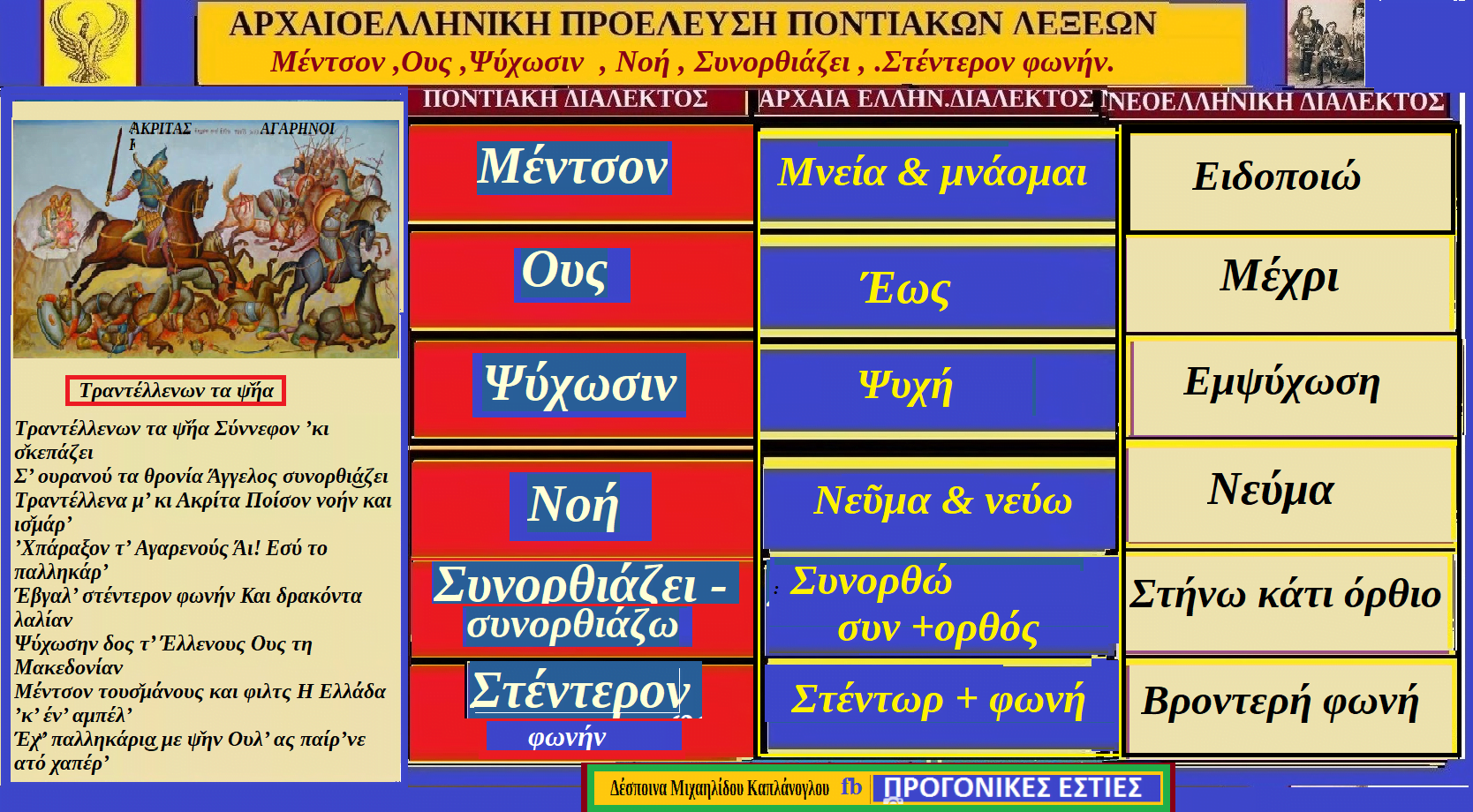 Λέξεις και φράσεις της ποντιακής διαλέκτου με ρίζες από την Αρχαιοελληνική διάλεκτο. Μέντσον, Ους, Ψύχωσιν, Νοή, Συνορθιάζει, Στέντερον φωνήν. (Δέσποινα Μιχαηλίδου-Καπλανογλου.)