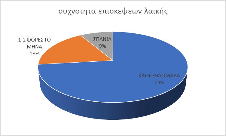 Τα αποτελέσματα της έρευνας του Δήμου Κοζάνης για τη λειτουργία των λαϊκών αγορών: Ποια είναι η άποψη των πολιτών