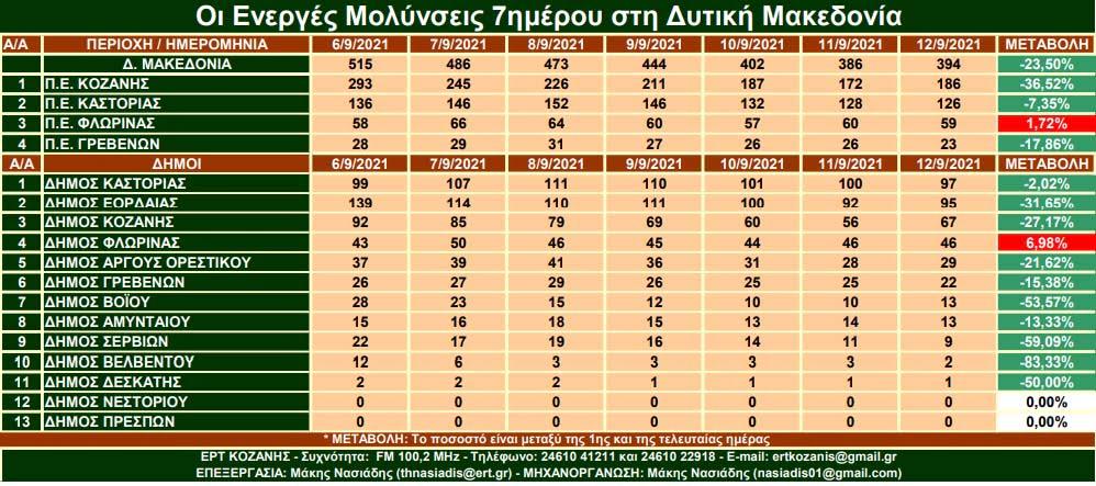 Μείωση των κρουσμάτων σε όλους τους δήμου της Περιφέρειας Δυτικής Μακεδονίας πλην της Φλώρινας (με μικρή αύξηση). Μεγαλύτερη μείωση (-50%) παρουσιάζει ο δήμος Βοϊου την τελευταία εβδομάδα