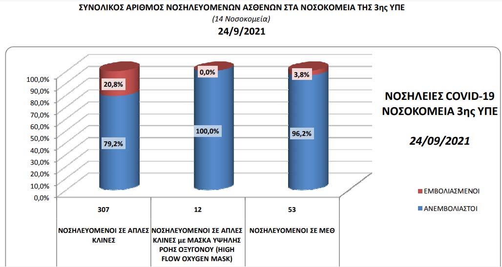 Αριθμοί και ποσοστά εμβολιασμένων και ανεμβολίαστων νοσηλευομένων ασθενών από covid19 στα νοσοκομεία της 3ης ΥΠΕ