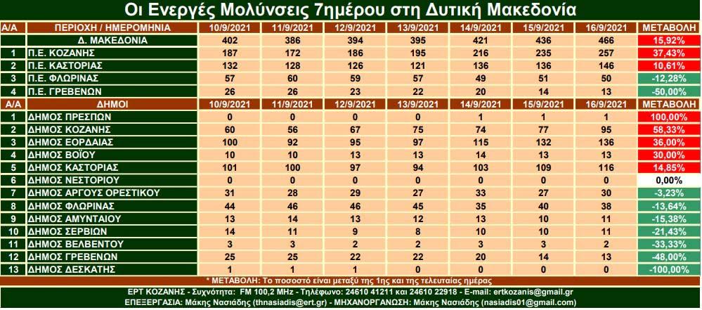 Πτώση των ενεργών κρουσμάτων κορωνοϊού στους περισσότερους δήμους της Δυτικής Μακεδονίας το τελευταίο 7ήμερο